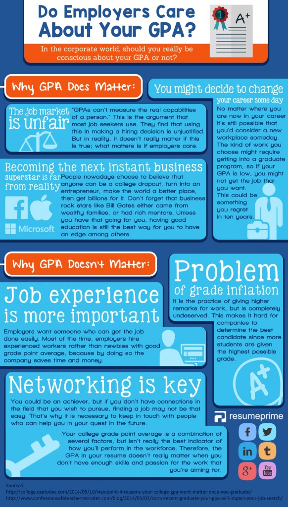 does gpa in resume matter during job search   infographic