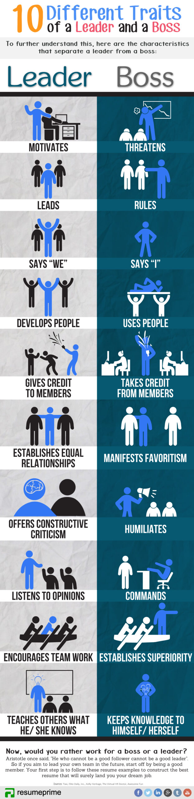 10 Differences Between a Boss and a Leader [Infographic]